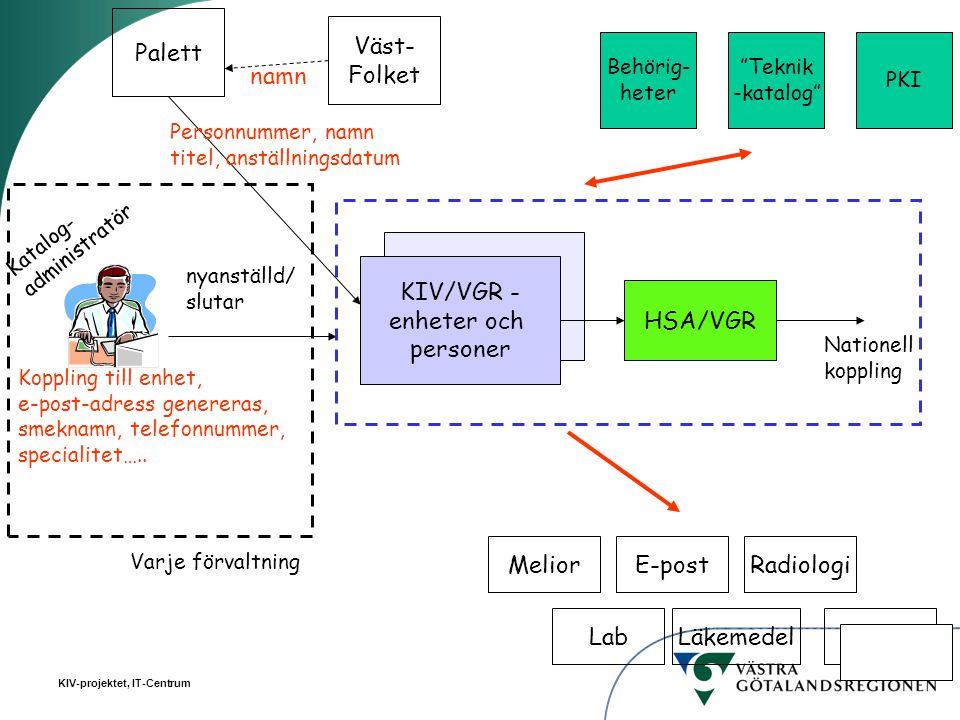 KIV-projektet, IT-Centrum KIV/VGR - enheter och personer HSA/VGR Nationell koppling Katalog- administratör nyanställd/ slutar Väst- Folket namn Palett