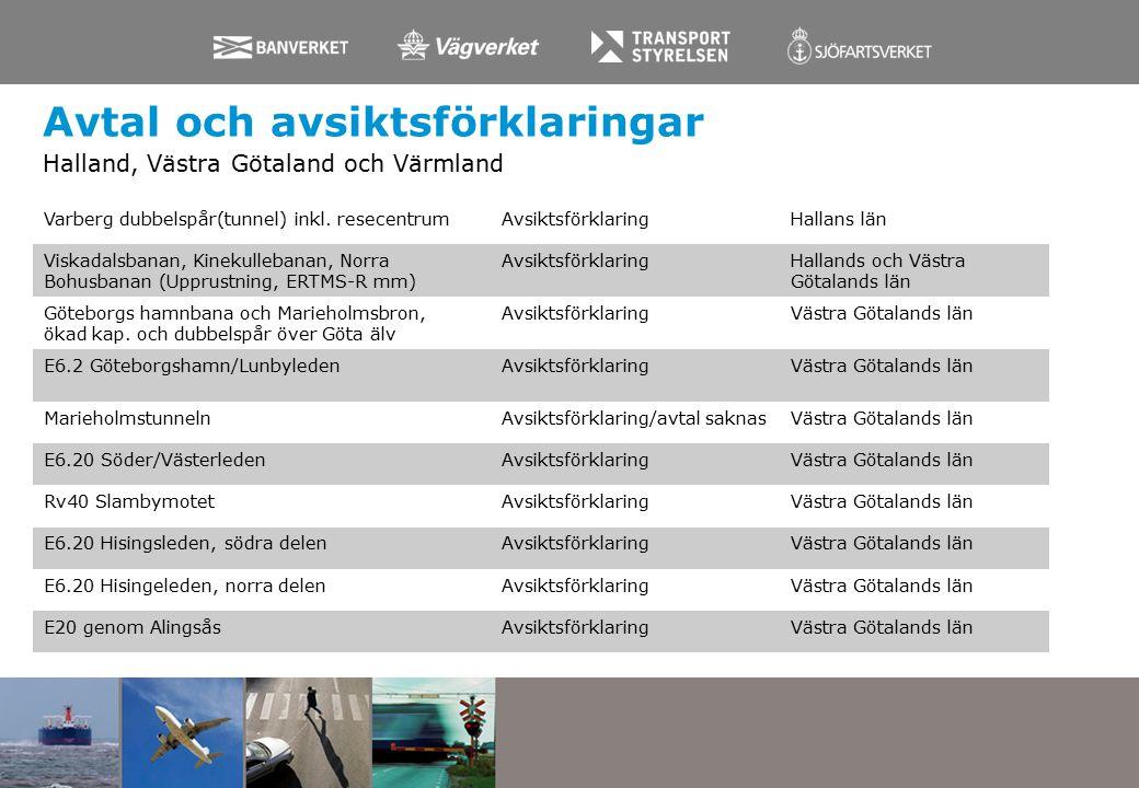 Avtal och avsiktsförklaringar Halland, Västra Götaland och Värmland Varberg dubbelspår(tunnel) inkl.