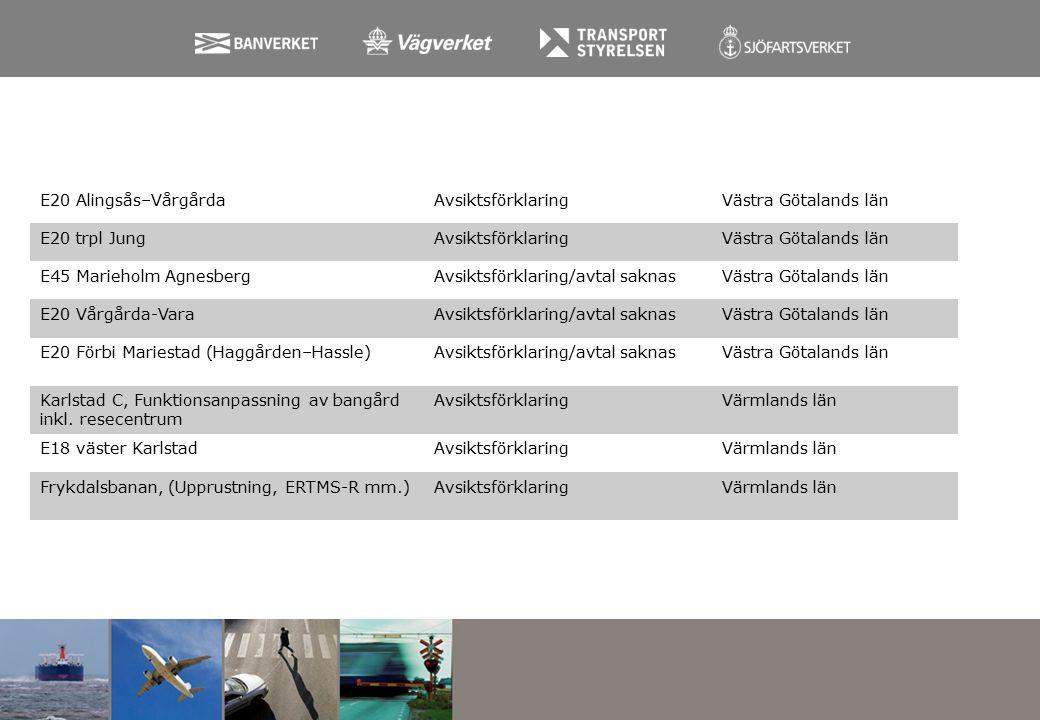 E20 Alingsås–VårgårdaAvsiktsförklaringVästra Götalands län E20 trpl JungAvsiktsförklaringVästra Götalands län E45 Marieholm AgnesbergAvsiktsförklaring/avtal saknasVästra Götalands län E20 Vårgårda-VaraAvsiktsförklaring/avtal saknasVästra Götalands län E20 Förbi Mariestad (Haggården–Hassle)Avsiktsförklaring/avtal saknasVästra Götalands län Karlstad C, Funktionsanpassning av bangård inkl.