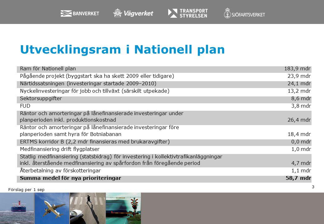 Utvecklingsram i Nationell plan Ram för Nationell plan183,9 mdr Pågående projekt (byggstart ska ha skett 2009 eller tidigare) 23,9 mdr Närtidssatsningen (investeringar startade 2009–2010) 24,1 mdr Nyckelinvesteringar för jobb och tillväxt (särskilt utpekade) 13,2 mdr Sektorsuppgifter 8,6 mdr FUD 3,8 mdr Räntor och amorteringar på lånefinansierade investeringar under planperioden inkl.
