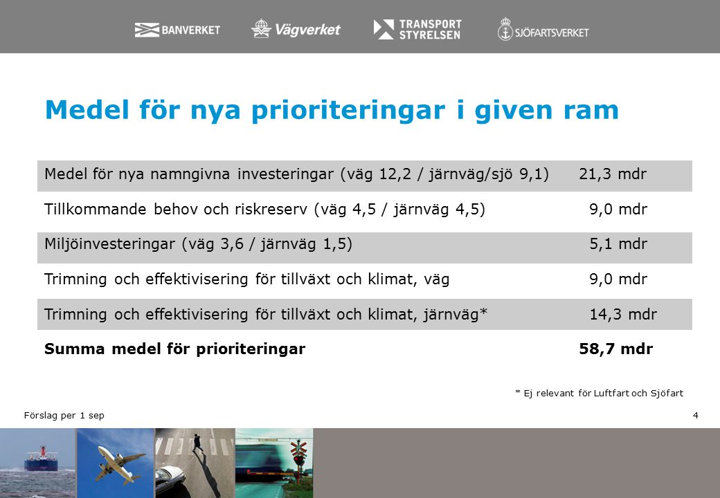 Medel för nya prioriteringar i given ram * Ej relevant för Luftfart och Sjöfart Medel för nya namngivna investeringar (väg 12,2 / järnväg/sjö 9,1)21,3 mdr Tillkommande behov och riskreserv (väg 4,5 / järnväg 4,5) 9,0 mdr Miljöinvesteringar (väg 3,6 / järnväg 1,5) 5,1 mdr Trimning och effektivisering för tillväxt och klimat, väg 9,0 mdr Trimning och effektivisering för tillväxt och klimat, järnväg* 14,3 mdr Summa medel för prioriteringar58,7 mdr 4Förslag per 1 sep