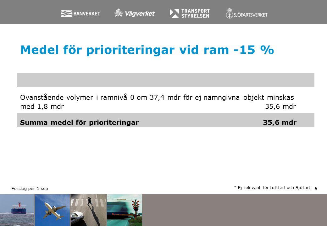 Medel för prioriteringar vid ram -15 % * Ej relevant för Luftfart och Sjöfart Ovanstående volymer i ramnivå 0 om 37,4 mdr för ej namngivna objekt minskas med 1,8 mdr 35,6 mdr Summa medel för prioriteringar35,6 mdr 5 Förslag per 1 sep