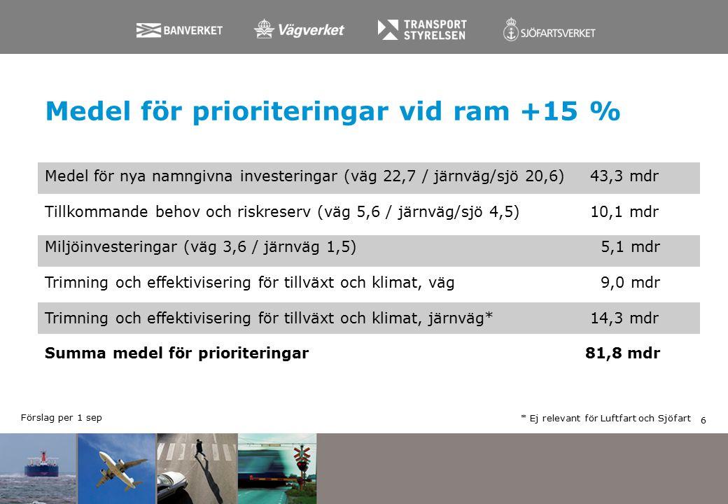 Medel för prioriteringar vid ram +15 % * Ej relevant för Luftfart och Sjöfart Medel för nya namngivna investeringar (väg 22,7 / järnväg/sjö 20,6) 43,3 mdr Tillkommande behov och riskreserv (väg 5,6 / järnväg/sjö 4,5) 10,1 mdr Miljöinvesteringar (väg 3,6 / järnväg 1,5) 5,1 mdr Trimning och effektivisering för tillväxt och klimat, väg 9,0 mdr Trimning och effektivisering för tillväxt och klimat, järnväg* 14,3 mdr Summa medel för prioriteringar81,8 mdr 6 Förslag per 1 sep
