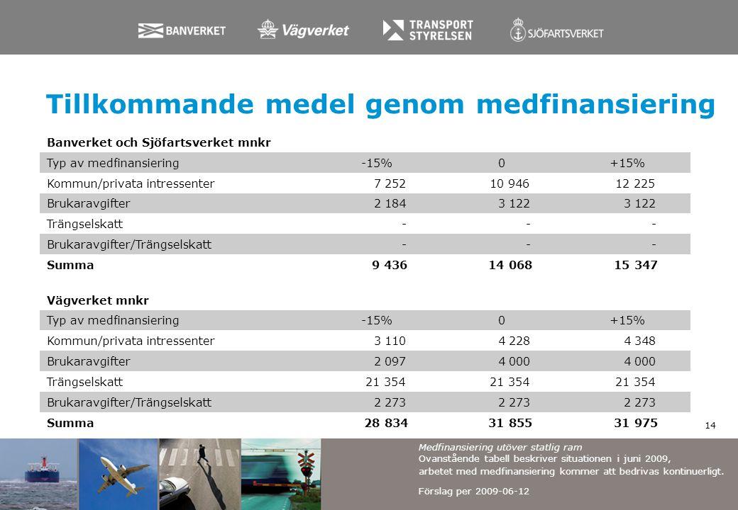 Tillkommande medel genom medfinansiering 14 Banverket och Sjöfartsverket mnkr Typ av medfinansiering-15%0+15% Kommun/privata intressenter 7 252 10 946