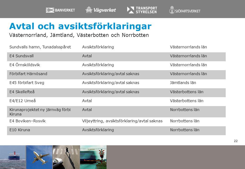 Avtal och avsiktsförklaringar Västernorrland, Jämtland, Västerbotten och Norrbotten 22 Sundvalls hamn, Tunadalsspåret AvsiktsförklaringVästernorrlands
