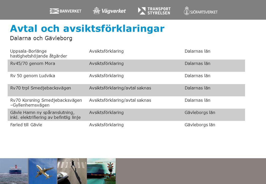 Avtal och avsiktsförklaringar Dalarna och Gävleborg Uppsala-Borlänge hastighetshöjande åtgärder AvsiktsförklaringDalarnas län Rv45/70 genom MoraAvsikt