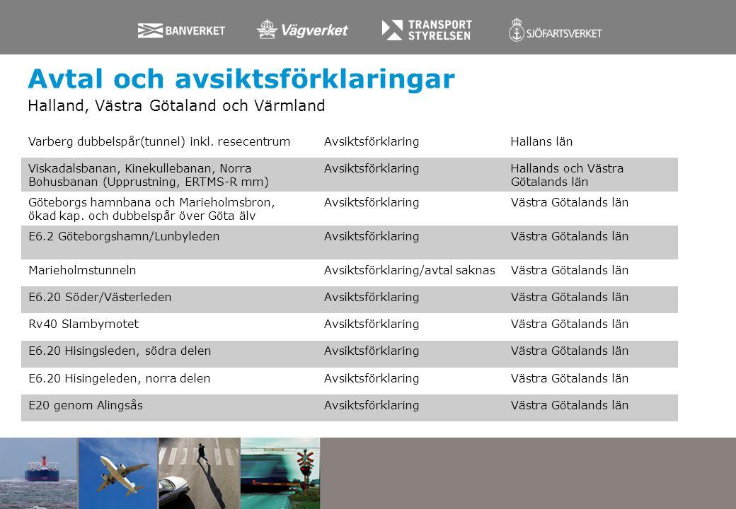 Avtal och avsiktsförklaringar Halland, Västra Götaland och Värmland Varberg dubbelspår(tunnel) inkl. resecentrumAvsiktsförklaringHallans län Viskadals