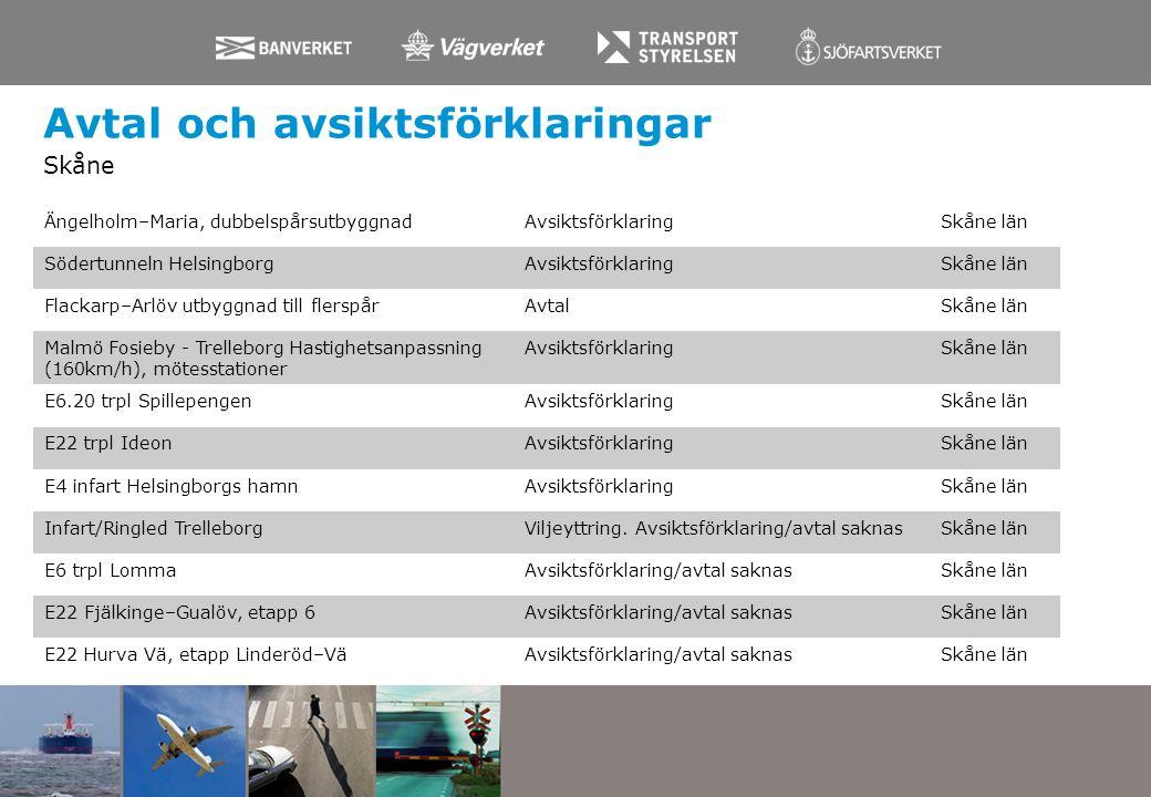 Avtal och avsiktsförklaringar Skåne Ängelholm–Maria, dubbelspårsutbyggnadAvsiktsförklaringSkåne län Södertunneln HelsingborgAvsiktsförklaringSkåne län