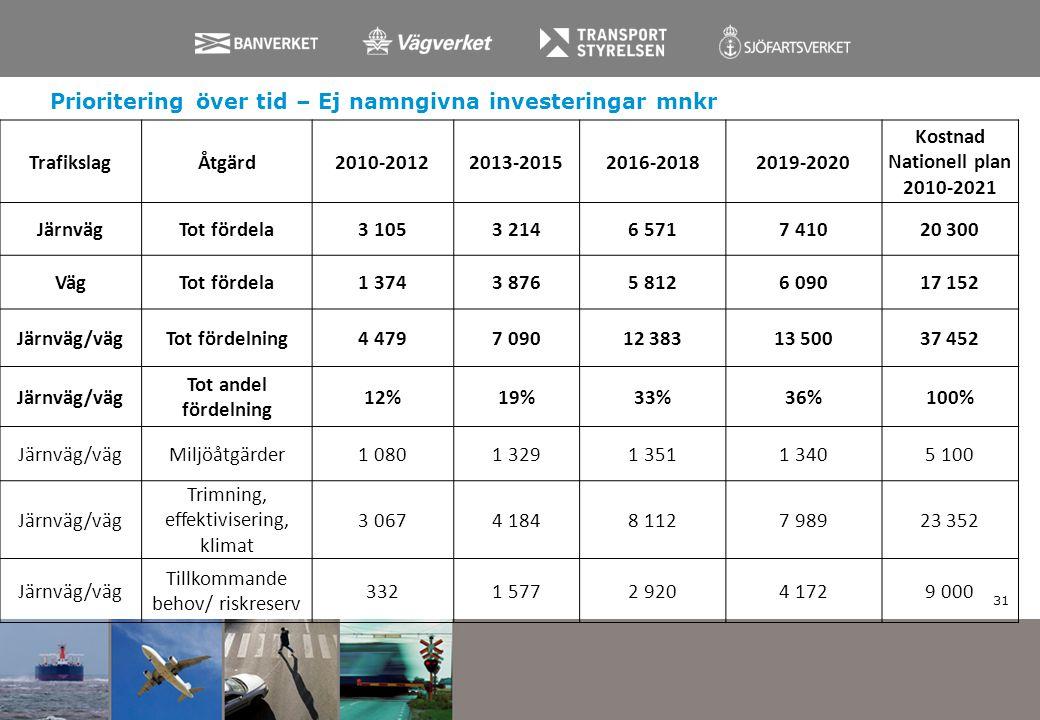 31 TrafikslagÅtgärd2010-20122013-20152016-20182019-2020 Kostnad Nationell plan 2010-2021 JärnvägTot fördela3 1053 2146 5717 41020 300 VägTot fördela1
