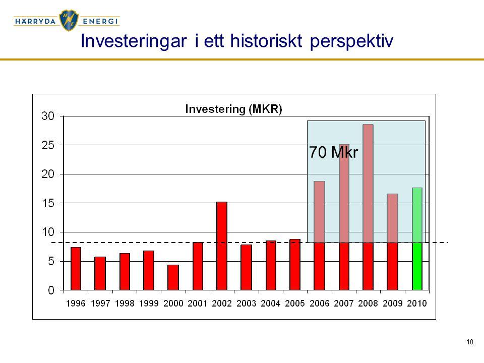 10 Investeringar i ett historiskt perspektiv 70 Mkr