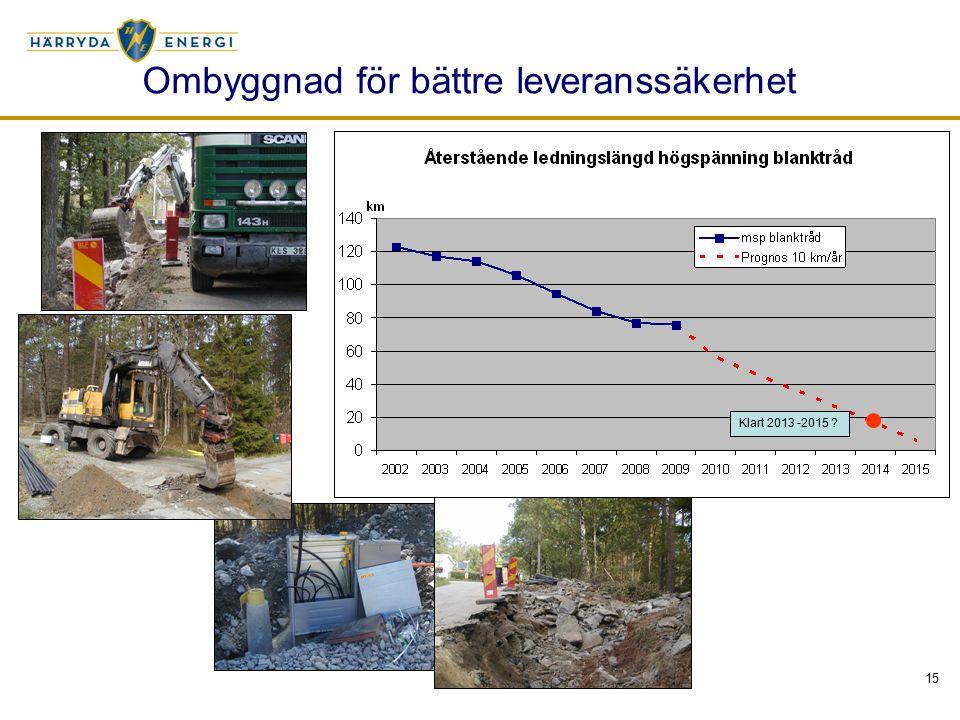 15 Ombyggnad för bättre leveranssäkerhet Klart 2013 -2015 ?