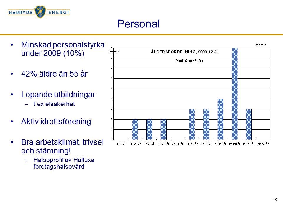 18 Personal Minskad personalstyrka under 2009 (10%) 42% äldre än 55 år Löpande utbildningar –t ex elsäkerhet Aktiv idrottsförening Bra arbetsklimat, t