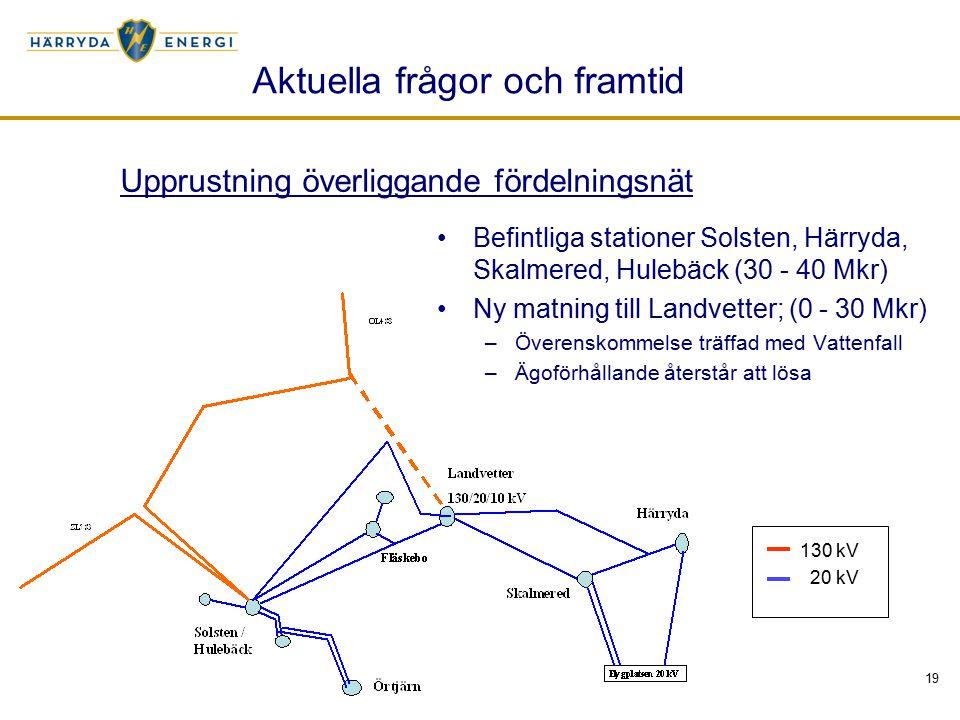 19 Aktuella frågor och framtid Befintliga stationer Solsten, Härryda, Skalmered, Hulebäck (30 - 40 Mkr) Ny matning till Landvetter; (0 - 30 Mkr) –Överenskommelse träffad med Vattenfall –Ägoförhållande återstår att lösa 130 kV 20 kV Upprustning överliggande fördelningsnät