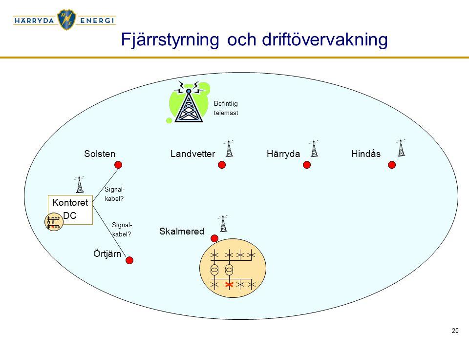 20 Fjärrstyrning och driftövervakning Solsten LandvetterHärrydaHindås Skalmered Örtjärn Kontoret DC Signal- kabel.