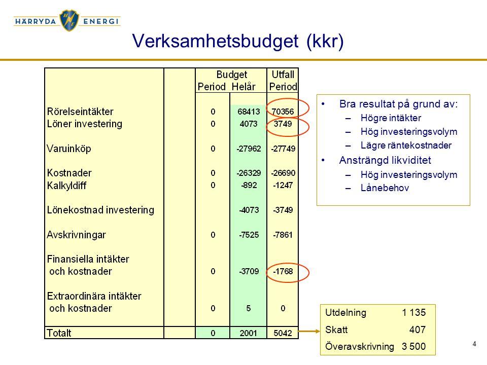 4 Verksamhetsbudget (kkr) Utdelning1 135 Skatt 407 Överavskrivning3 500 Bra resultat på grund av: –Högre intäkter –Hög investeringsvolym –Lägre räntek