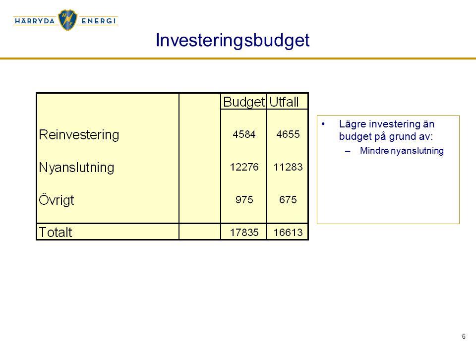 6 Investeringsbudget Lägre investering än budget på grund av: –Mindre nyanslutning