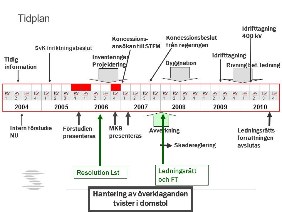 2 SvK inriktningsbeslut Tidig information Förstudien presenteras MKB presenteras Inventeringar Projektering Koncessions- ansökan till STEM Koncessions