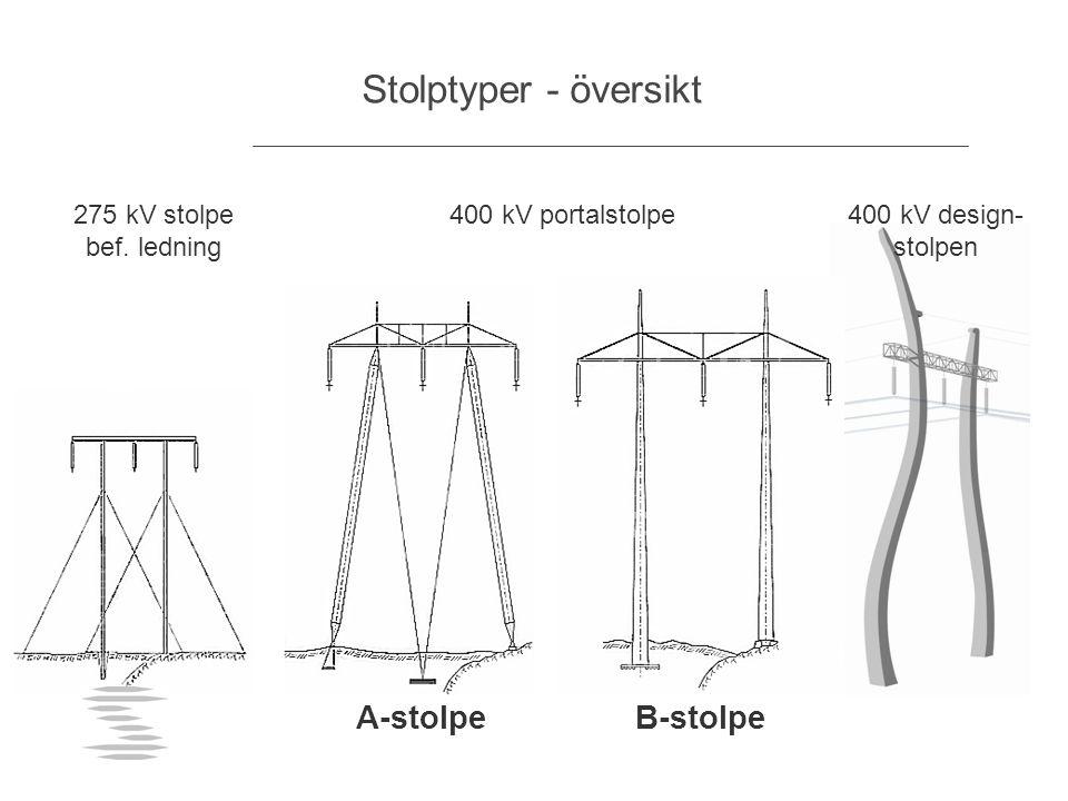 Stolptyper - översikt 275 kV stolpe bef. ledning 400 kV portalstolpe A-stolpeB-stolpe 400 kV design- stolpen