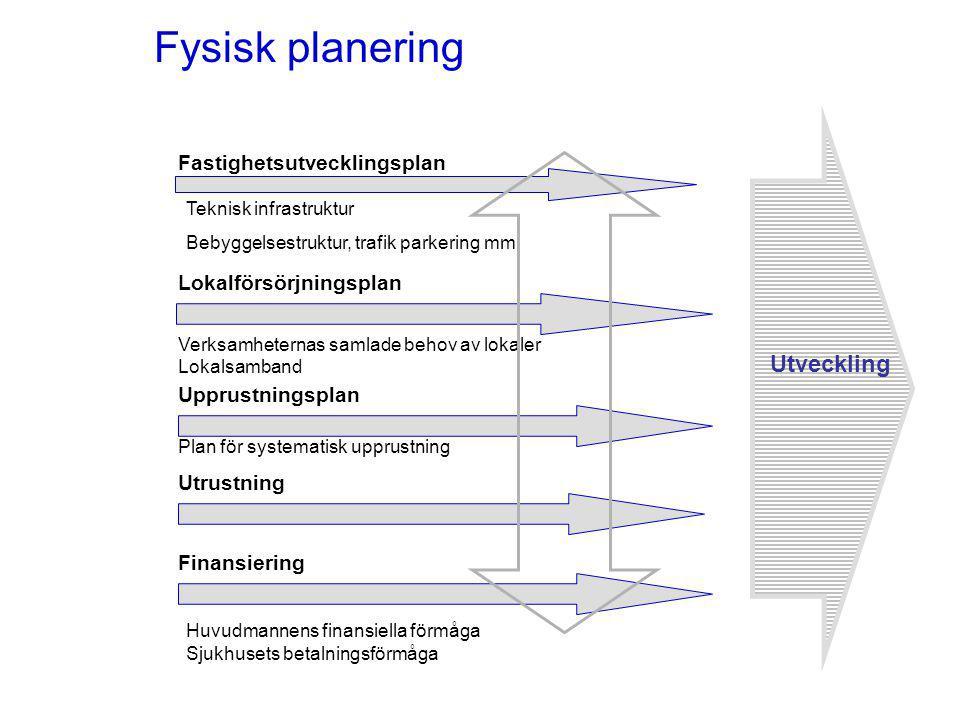 Fysisk planering Lokalförsörjningsplan Fastighetsutvecklingsplan Finansiering Verksamheternas samlade behov av lokaler Lokalsamband Huvudmannens finan