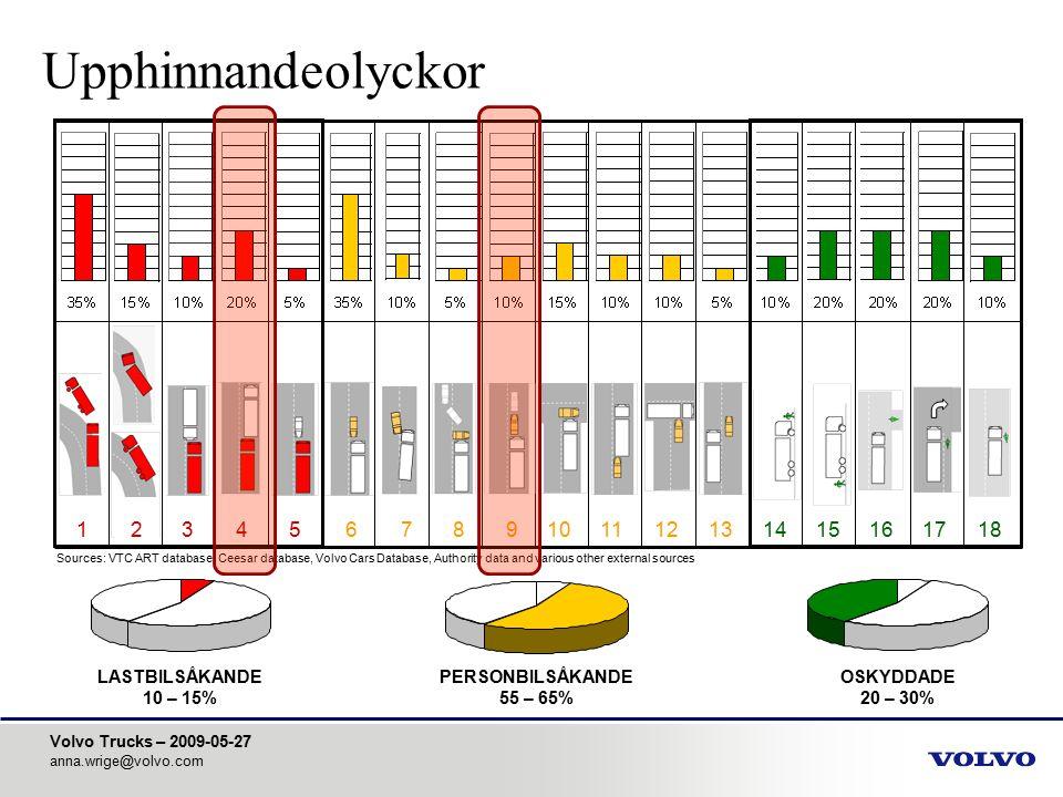 Volvo Trucks – 2009-05-27 anna.wrige@volvo.com LASTBILSÅKANDE 10 – 15% PERSONBILSÅKANDE 55 – 65% OSKYDDADE 20 – 30% 123456789101112131415161718 Source
