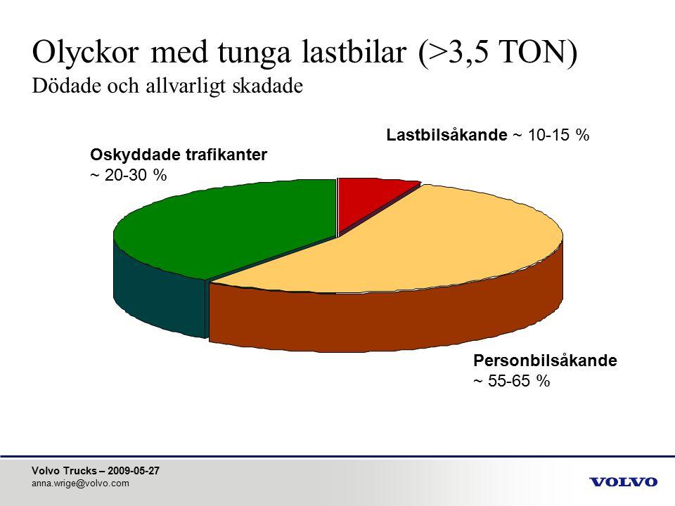 Volvo Trucks – 2009-05-27 anna.wrige@volvo.com Lastbilsåkande ~ 10-15 % Oskyddade trafikanter ~ 20-30 % Personbilsåkande ~ 55-65 % Olyckor med tunga l