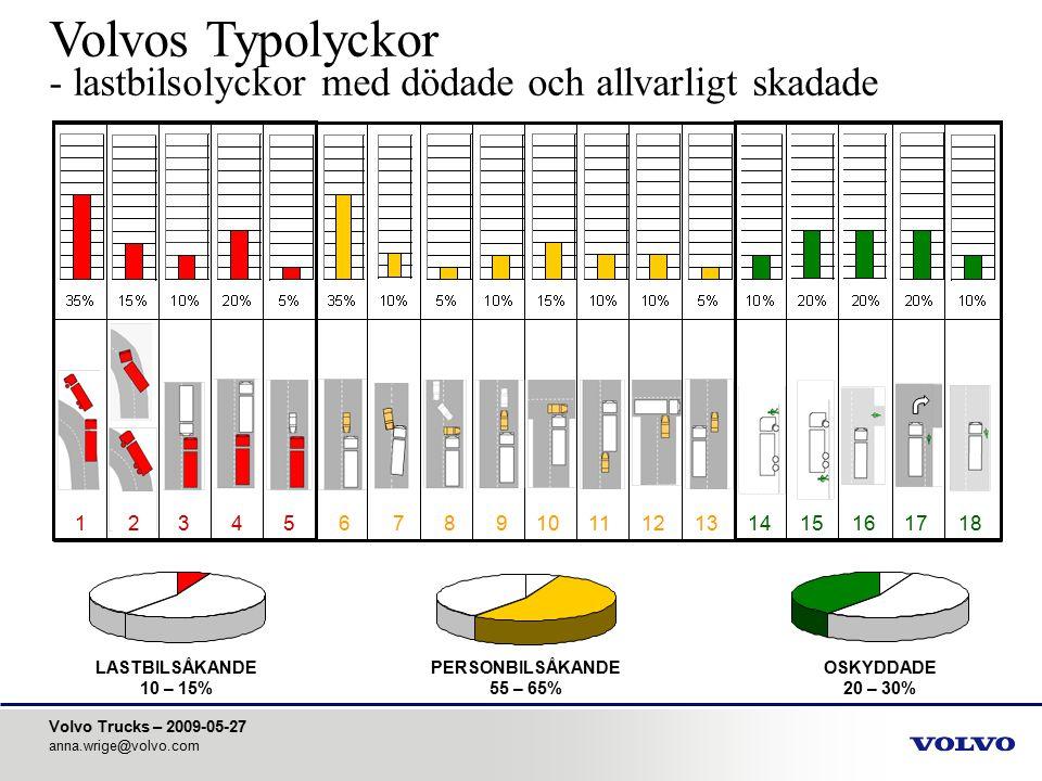 Volvo Trucks – 2009-05-27 anna.wrige@volvo.com Trafikolyckor med tunga lastbilar Dödade och allvarligt skadade lastbilsåkande LASTBILSÅKANDE 10 – 15% 123456789101112131415161718 50% singelolyckor 30% kollision med en annan lastbil Vältning i 45% av olyckorna