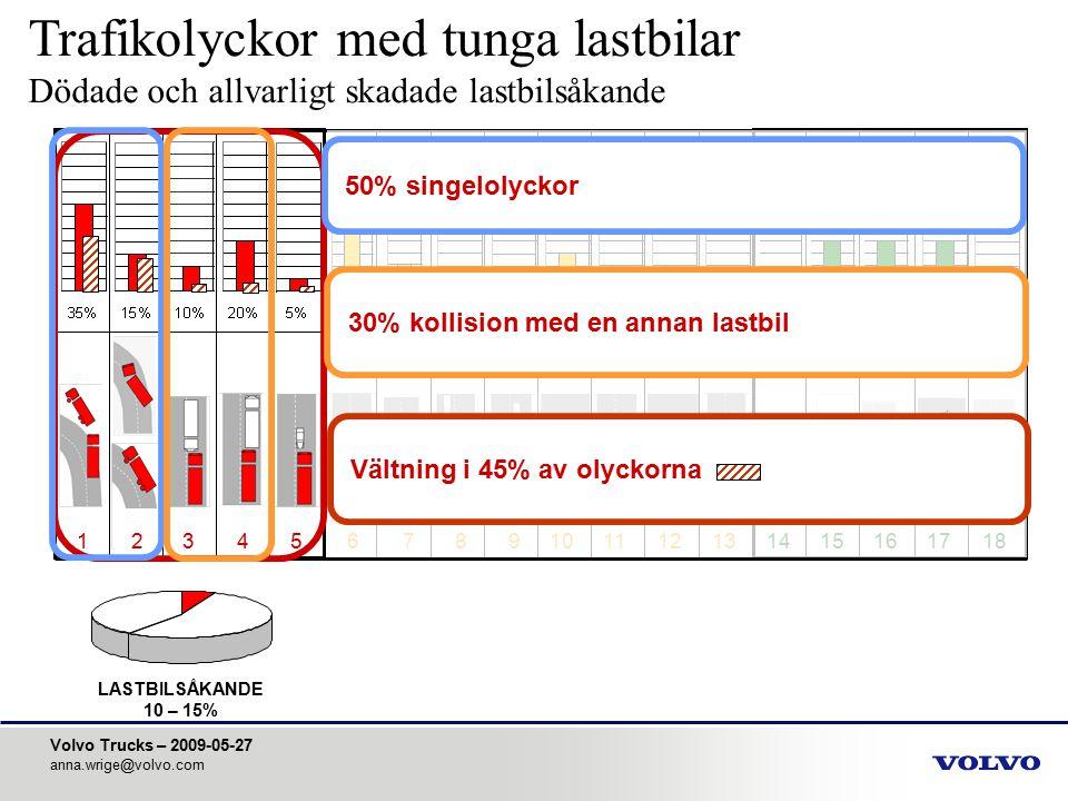 Volvo Trucks – 2009-05-27 anna.wrige@volvo.com PERSONBILSÅKANDE 55 – 65% 123456789101112131415161718 65% involverar fronten på lastbilen Främre underkörningsskydd (FUP) viktigt Filbyten Typolycka 13 är den vanligaste om man även räknar med lindriga olyckor Trafikolyckor med tunga lastbilar Dödade och allvarligt skadade personbilsåkande