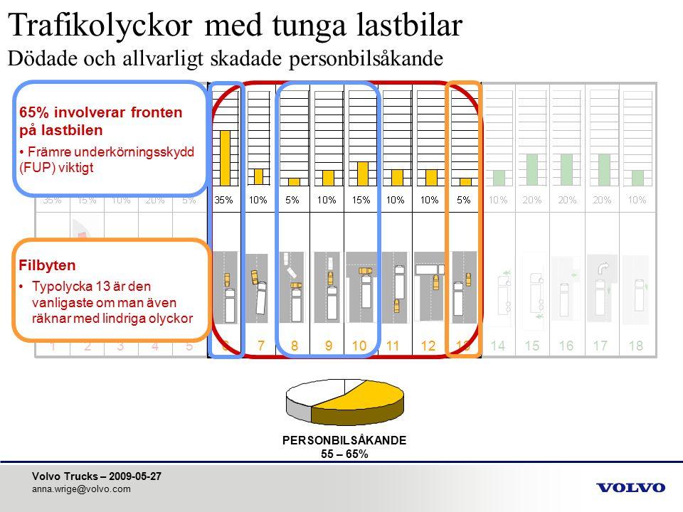 Volvo Trucks – 2009-05-27 anna.wrige@volvo.com PERSONBILSÅKANDE 55 – 65% 123456789101112131415161718 65% involverar fronten på lastbilen Främre underk