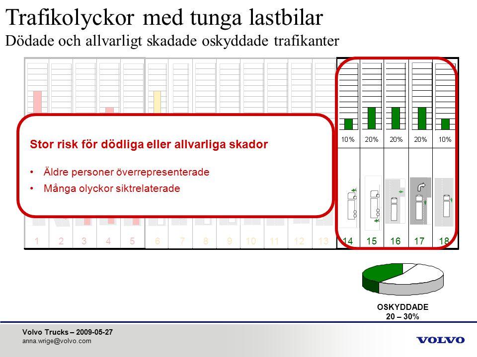 Volvo Trucks – 2009-05-27 anna.wrige@volvo.com 123456789101112131415161718 Sources: VTC ART database, Ceesar database, Volvo Cars Database, Authority data and various other external sources Uppmärksamhetsrelaterade olyckor LASTBILSÅKANDE 10 – 15% PERSONBILSÅKANDE 55 – 65% OSKYDDADE 20 – 30%