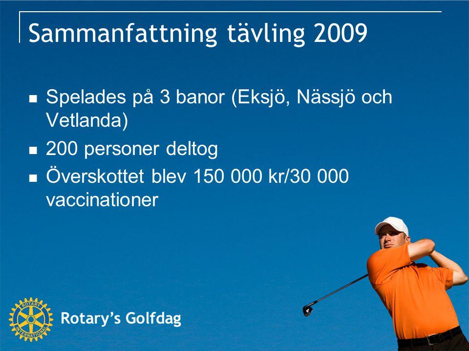 Sammanfattning tävling 2009 Spelades på 3 banor (Eksjö, Nässjö och Vetlanda) 200 personer deltog Överskottet blev 150 000 kr/30 000 vaccinationer