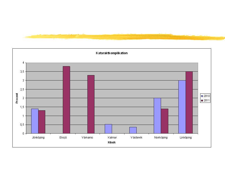 Vårdbehov 2012 zKornea: Korneatransplantation Jönköping zGlaskroppskirurgi: Kalmar zCross-link: Jönköping, Linköping zAMD: fortsatt expansion på alla kliniker zDiabetes:anti-VEGF vid maculaödem zVentrombos: anti-VEGF vid maculaödem