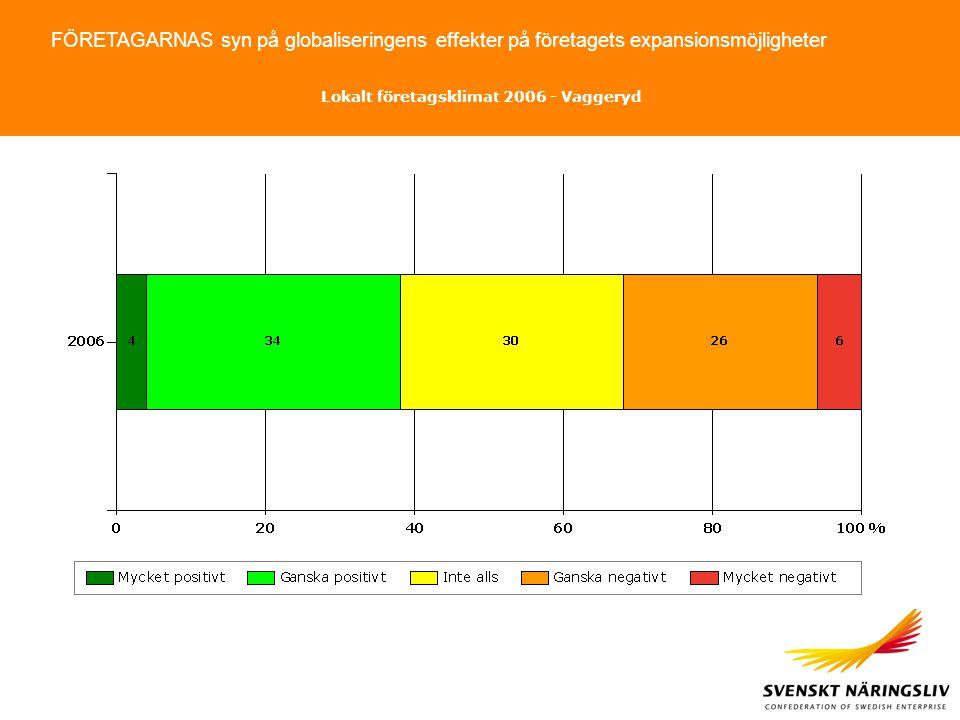 FÖRETAGARNAS syn på globaliseringens effekter på företagets expansionsmöjligheter Lokalt företagsklimat 2006 - Vaggeryd