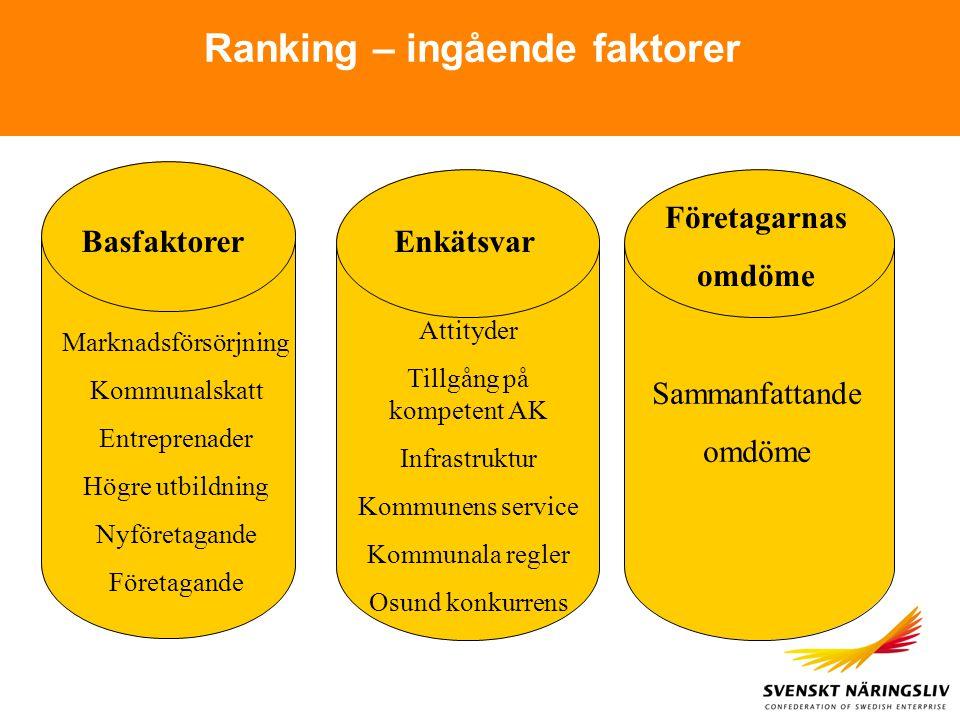 Fler anställda på 3-5 års sikt Lokalt företagsklimat 2006 - Sverige