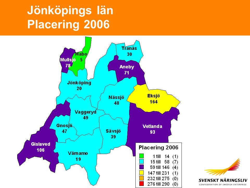 Jönköpings län Placering 2006