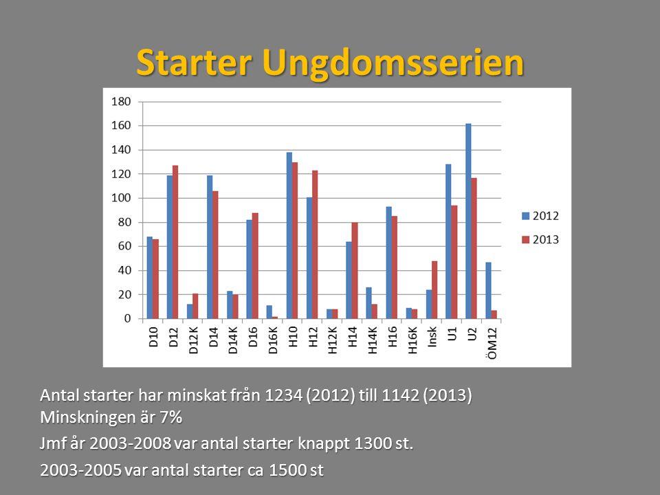 Starter Ungdomsserien Antal starter har minskat från 1234 (2012) till 1142 (2013) Minskningen är 7% Jmf år 2003-2008 var antal starter knappt 1300 st.
