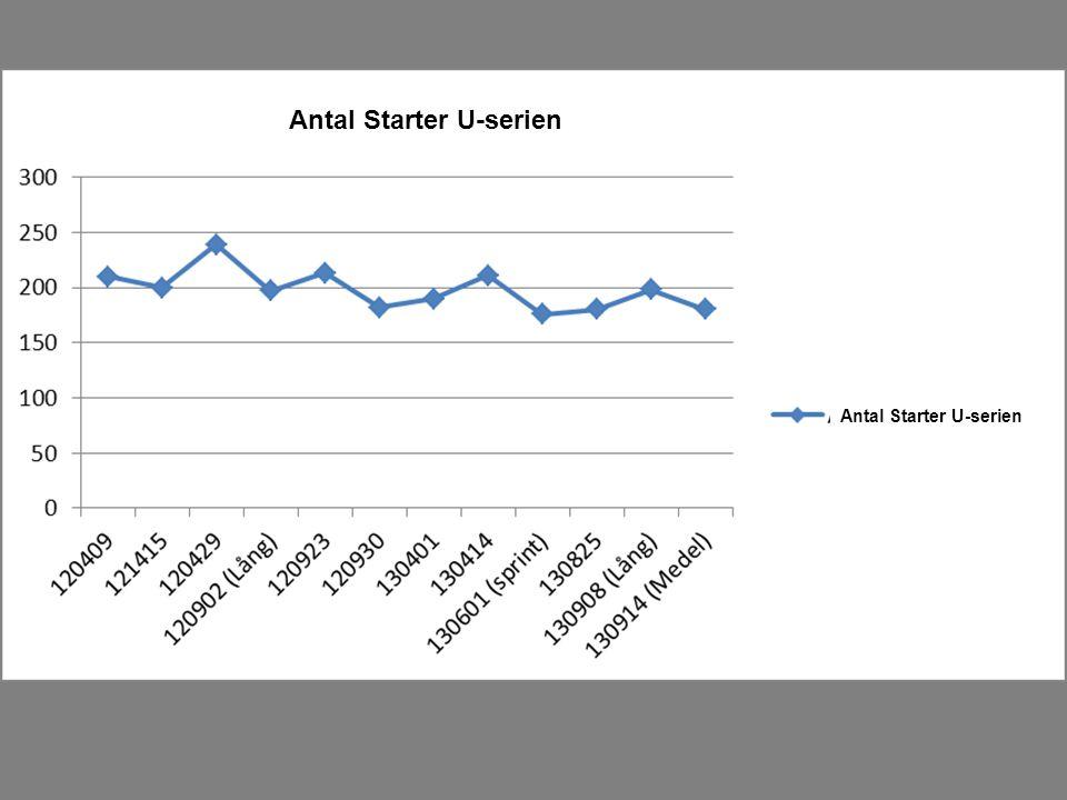 Antal Starter U-serien