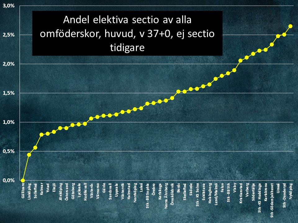 Andel elektiva sectio av alla omföderskor, huvud, v 37+0, ej sectio tidigare