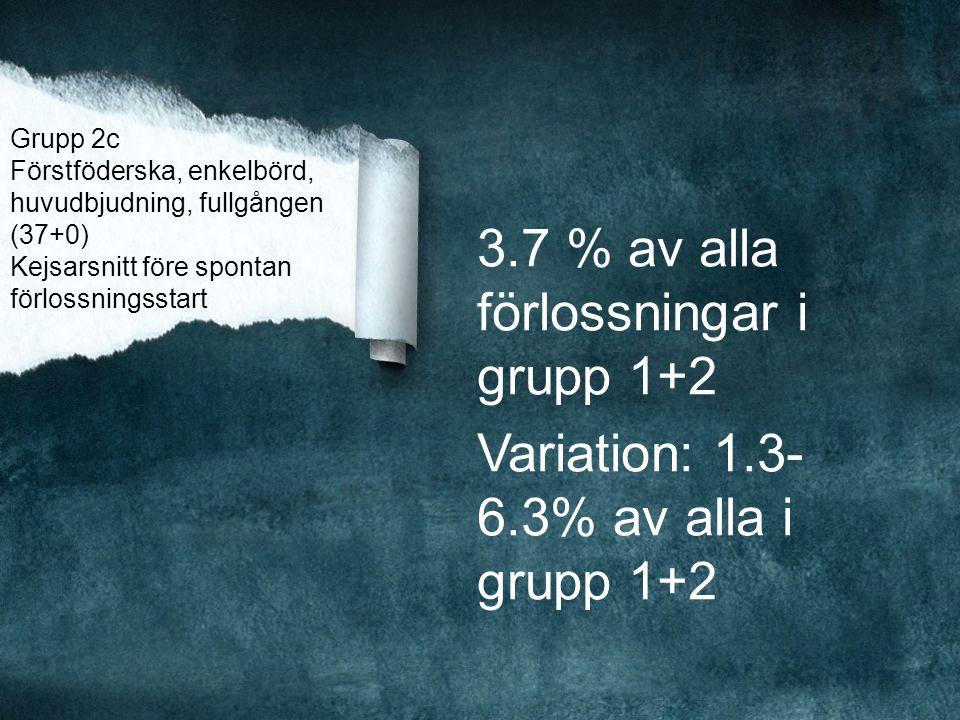 Grupp 2c Förstföderska, enkelbörd, huvudbjudning, fullgången (37+0) Kejsarsnitt före spontan förlossningsstart 3.7 % av alla förlossningar i grupp 1+2 Variation: 1.3- 6.3% av alla i grupp 1+2