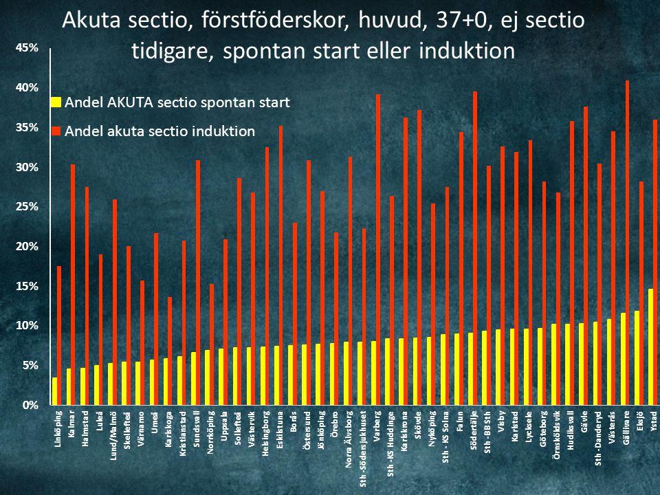 Akuta sectio, förstföderskor, huvud, 37+0, ej sectio tidigare, spontan start eller induktion