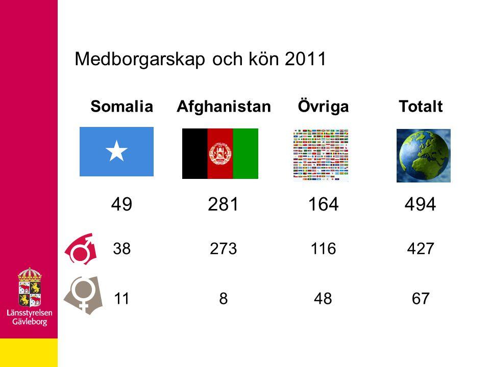 SomaliaAfghanistanÖvrigaTotalt 49281164494 38273116427 1184867 Medborgarskap och kön 2011