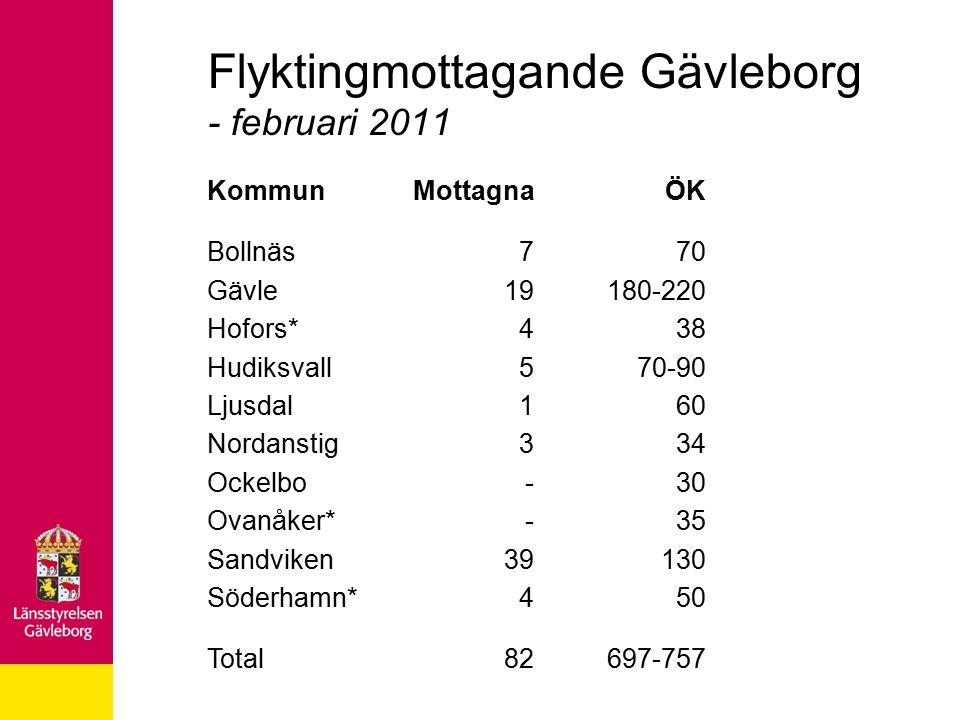 Flyktingmottagande Gävleborg - februari 2011 Kommun Bollnäs Gävle Hofors* Hudiksvall Ljusdal Nordanstig Ockelbo Ovanåker* Sandviken Söderhamn* Total M