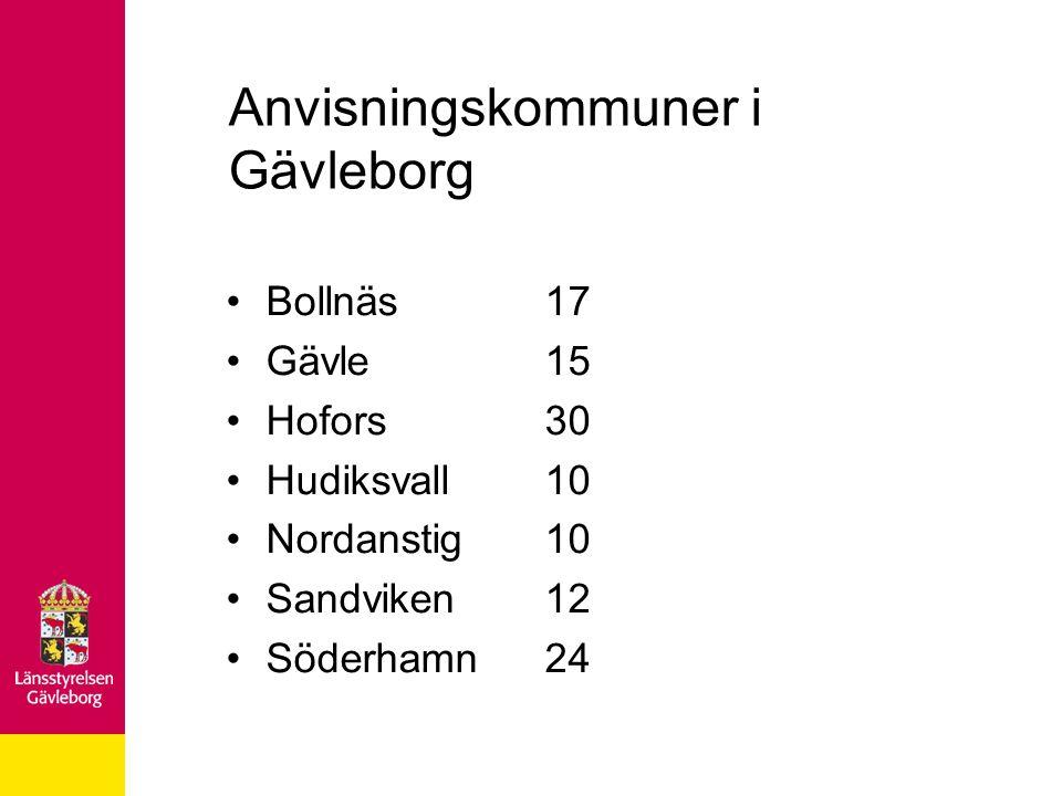 Anvisningskommuner i Gävleborg Bollnäs17 Gävle15 Hofors30 Hudiksvall10 Nordanstig10 Sandviken12 Söderhamn24