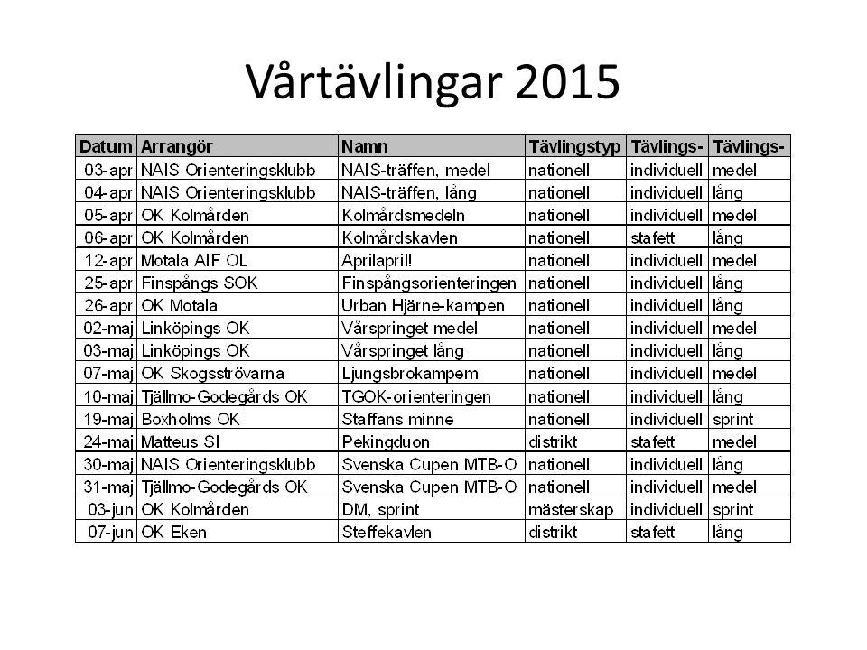 Vårtävlingar 2015