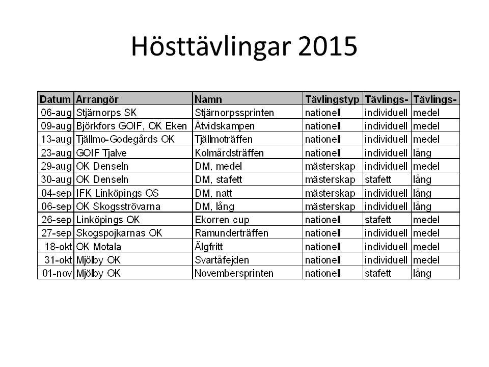 Hösttävlingar 2015