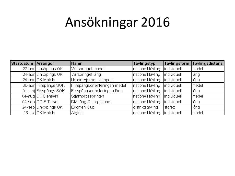 Ansökningar 2016
