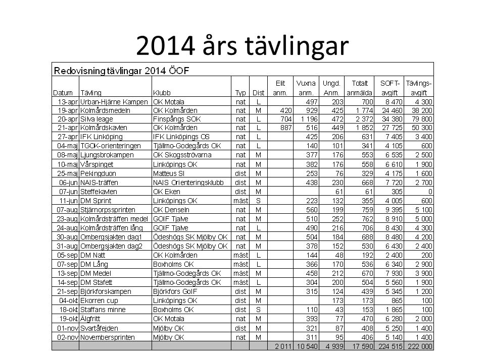 Observationer från 2014 års tävlingar Antalet kartor för öppna banor har tagit slut.