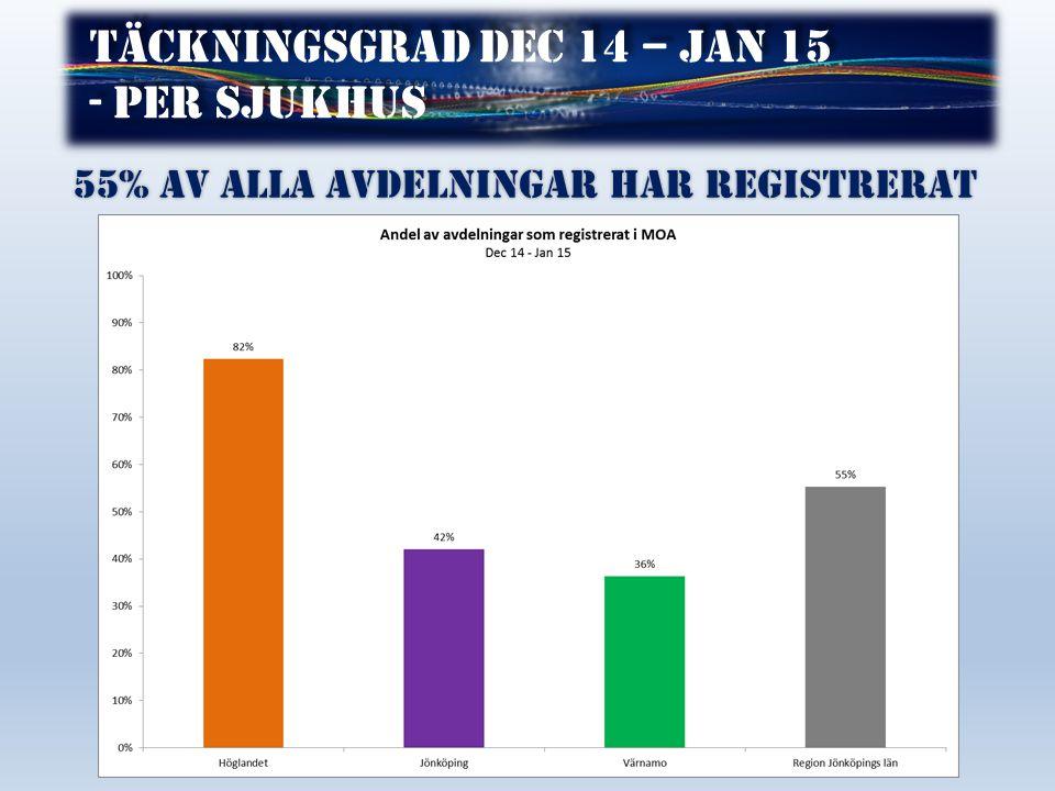 Täckningsgrad dec 14 – jan 15 - per sjukhus Täckningsgrad dec 14 – jan 15 - per sjukhus 55% av alla avdelningar har registrerat