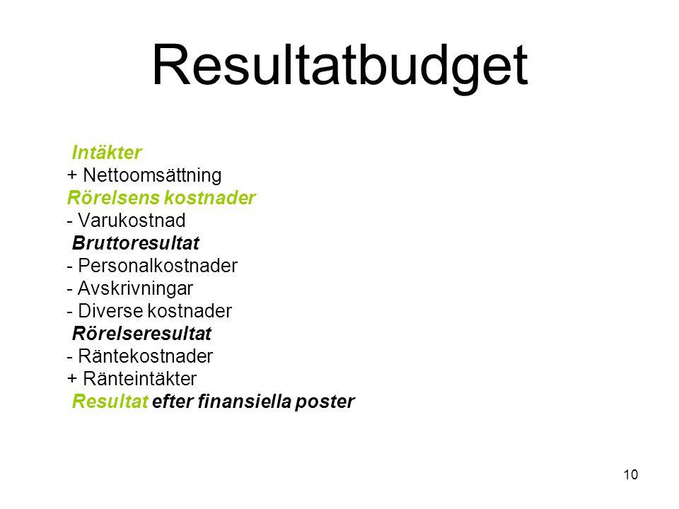 10 Resultatbudget Intäkter + Nettoomsättning Rörelsens kostnader - Varukostnad Bruttoresultat - Personalkostnader - Avskrivningar - Diverse kostnader