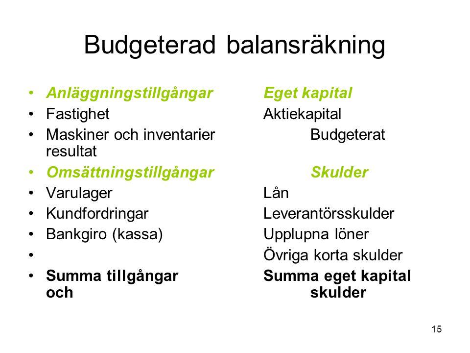15 Budgeterad balansräkning Anläggningstillgångar Eget kapital Fastighet Aktiekapital Maskiner och inventarier Budgeterat resultat Omsättningstillgång