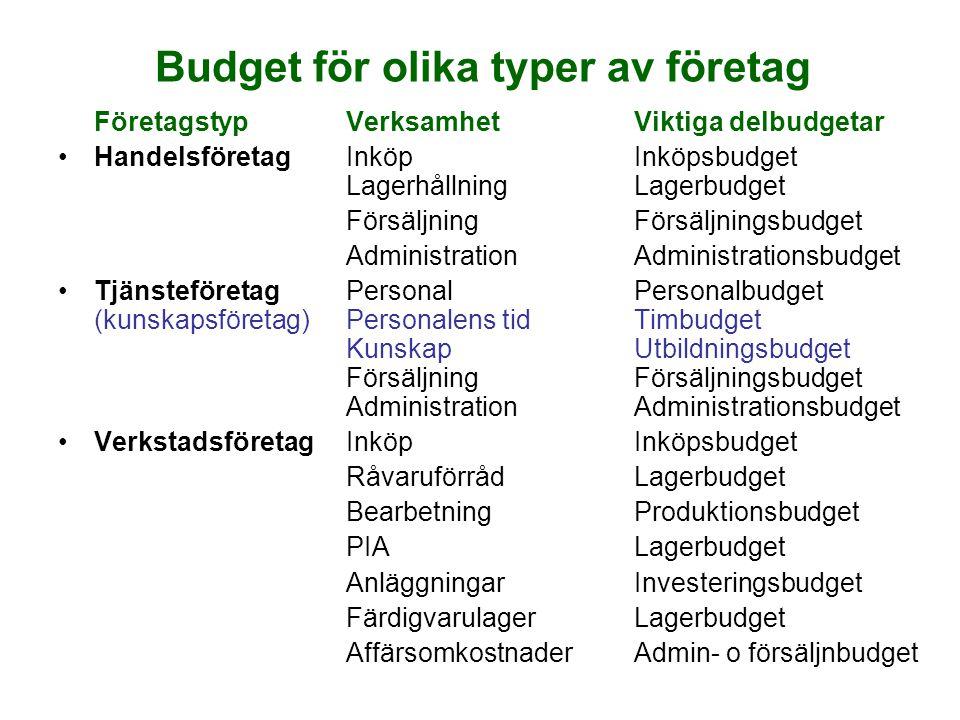 Budget för olika typer av företag FöretagstypVerksamhetViktiga delbudgetar HandelsföretagInköpInköpsbudget LagerhållningLagerbudget FörsäljningFörsälj